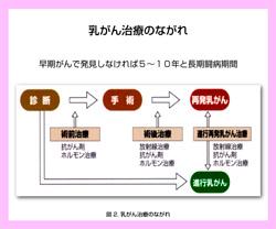 20131015_第二回乳がん2